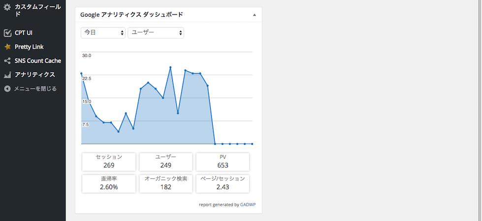 Google Analytics Dashboard for WP・ユーザー