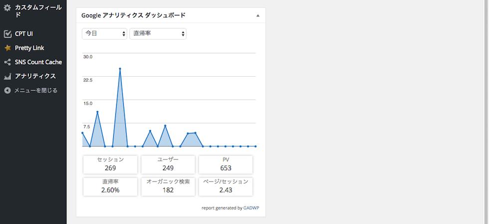 Google Analytics Dashboard for WP・直帰率