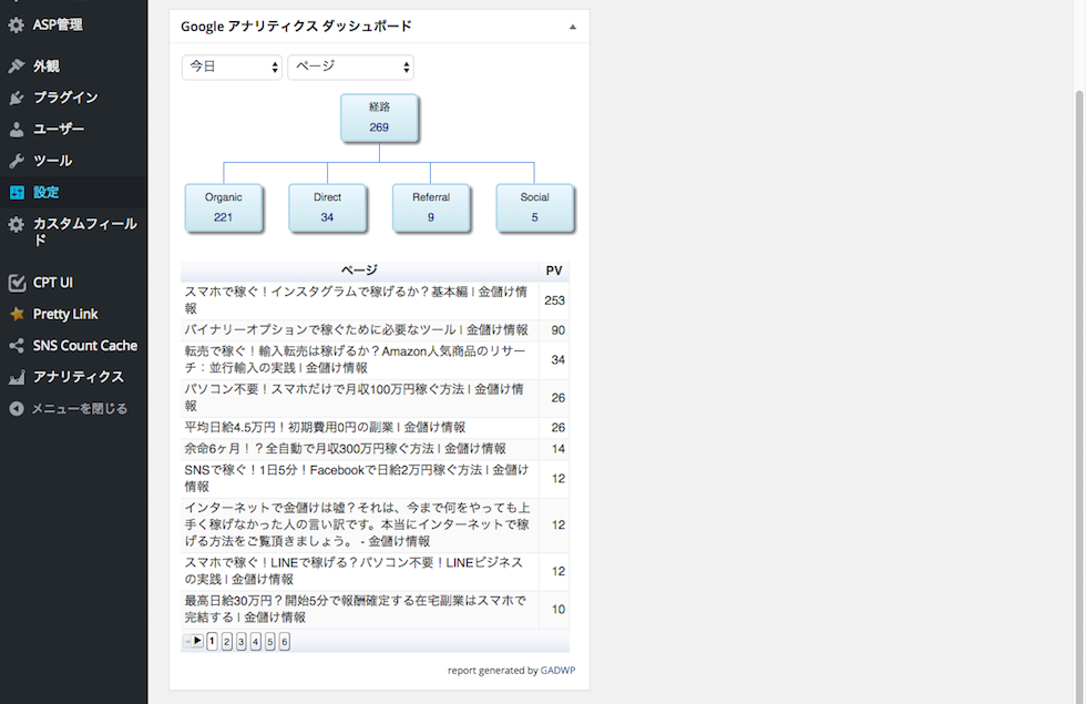 Google Analytics Dashboard for WP・ページ